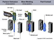 دانلود پروژه قالب گیری بادی - مهندسی مکانیک